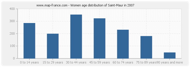 Women age distribution of Saint-Maur in 2007