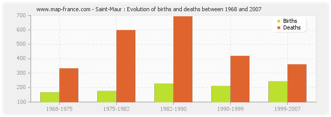 Saint-Maur : Evolution of births and deaths between 1968 and 2007