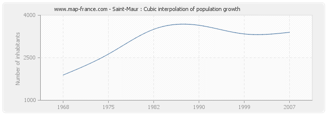Saint-Maur : Cubic interpolation of population growth