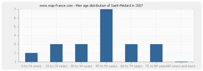 Men age distribution of Saint-Médard in 2007