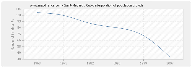 Saint-Médard : Cubic interpolation of population growth