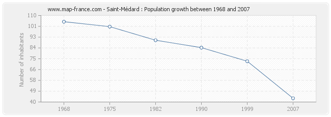 Population Saint-Médard
