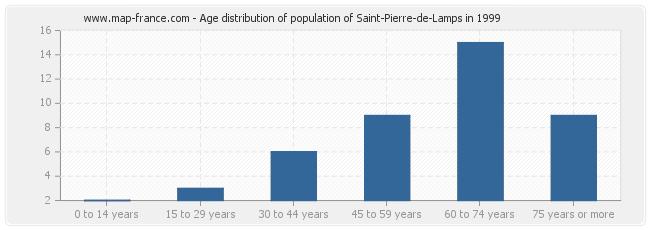 Age distribution of population of Saint-Pierre-de-Lamps in 1999
