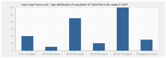 Age distribution of population of Saint-Pierre-de-Lamps in 2007