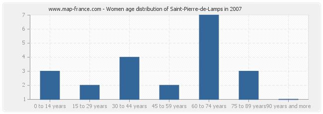 Women age distribution of Saint-Pierre-de-Lamps in 2007