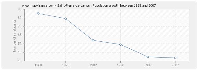 Population Saint-Pierre-de-Lamps