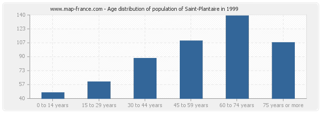 Age distribution of population of Saint-Plantaire in 1999