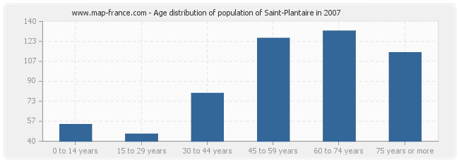 Age distribution of population of Saint-Plantaire in 2007