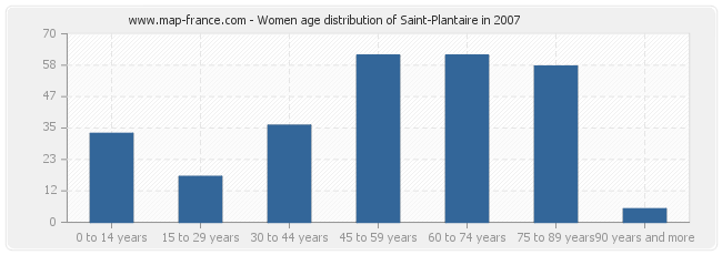 Women age distribution of Saint-Plantaire in 2007