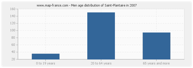 Men age distribution of Saint-Plantaire in 2007