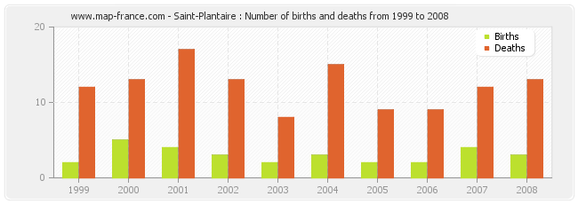 Saint-Plantaire : Number of births and deaths from 1999 to 2008