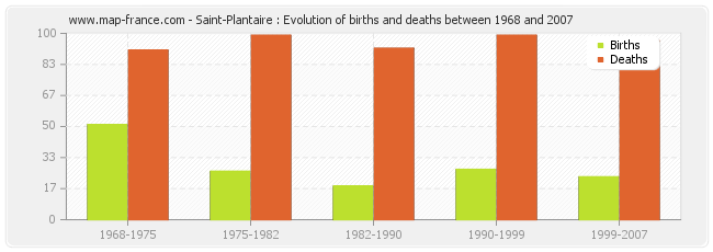 Saint-Plantaire : Evolution of births and deaths between 1968 and 2007