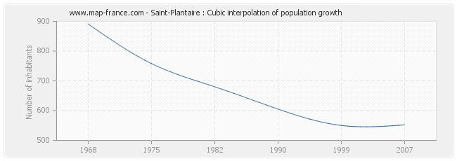 Saint-Plantaire : Cubic interpolation of population growth