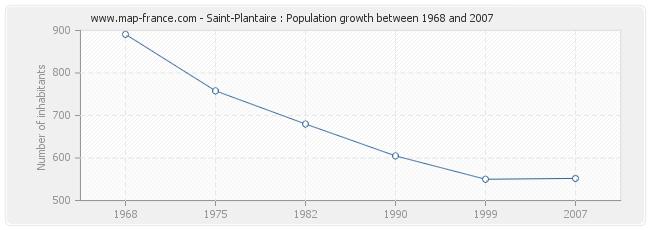 Population Saint-Plantaire