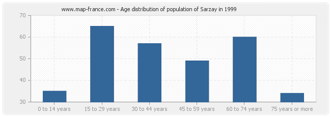 Age distribution of population of Sarzay in 1999