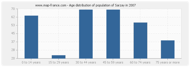 Age distribution of population of Sarzay in 2007