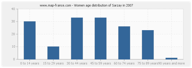 Women age distribution of Sarzay in 2007