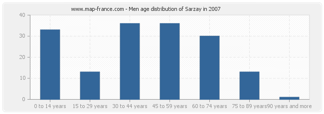 Men age distribution of Sarzay in 2007