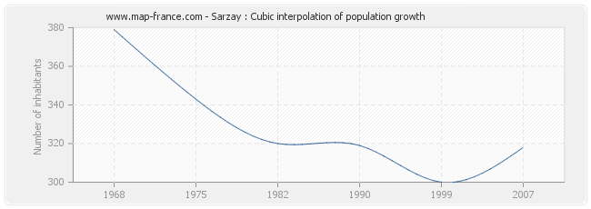 Sarzay : Cubic interpolation of population growth
