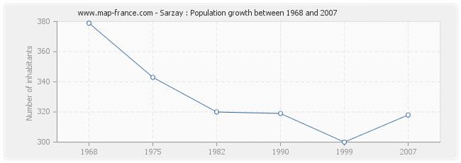 Population Sarzay
