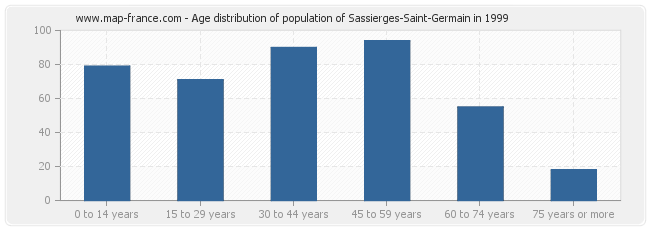 Age distribution of population of Sassierges-Saint-Germain in 1999