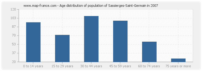 Age distribution of population of Sassierges-Saint-Germain in 2007