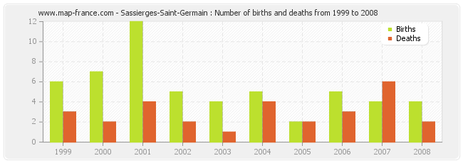 Sassierges-Saint-Germain : Number of births and deaths from 1999 to 2008