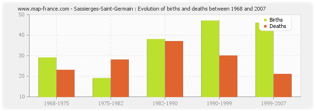 Sassierges-Saint-Germain : Evolution of births and deaths between 1968 and 2007