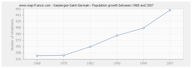 Population Sassierges-Saint-Germain