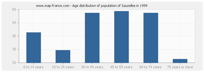 Age distribution of population of Sauzelles in 1999