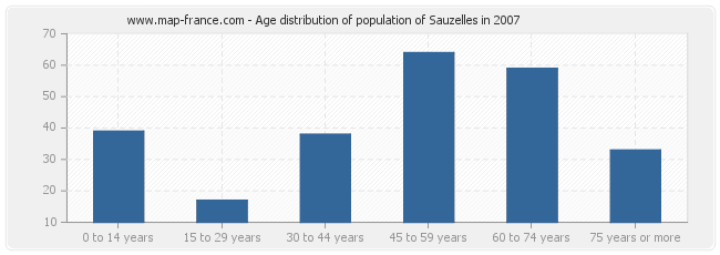 Age distribution of population of Sauzelles in 2007