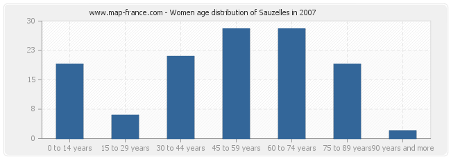 Women age distribution of Sauzelles in 2007