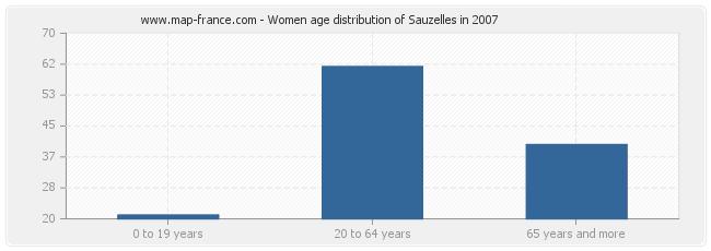 Women age distribution of Sauzelles in 2007