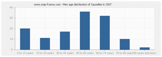 Men age distribution of Sauzelles in 2007