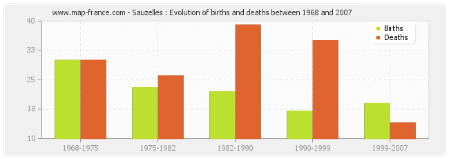 Sauzelles : Evolution of births and deaths between 1968 and 2007