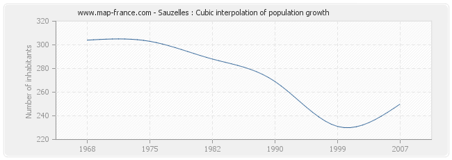 Sauzelles : Cubic interpolation of population growth