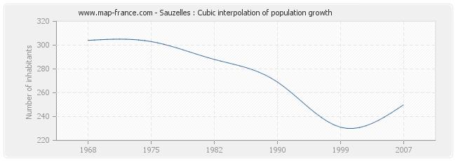 Sauzelles : Cubic interpolation of population growth