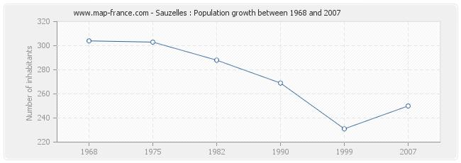 Population Sauzelles