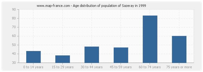 Age distribution of population of Sazeray in 1999