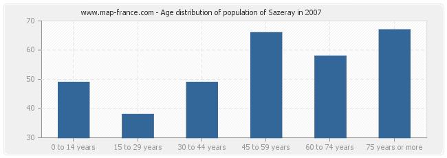 Age distribution of population of Sazeray in 2007
