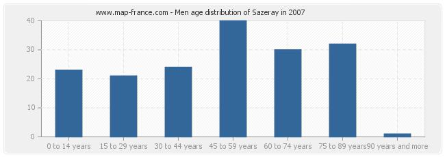 Men age distribution of Sazeray in 2007