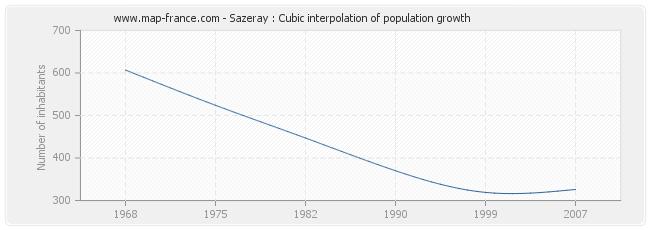 Sazeray : Cubic interpolation of population growth