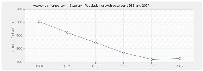 Population Sazeray