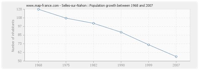 Population Selles-sur-Nahon