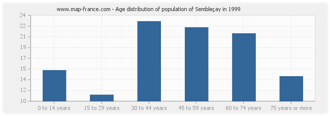 Age distribution of population of Sembleçay in 1999