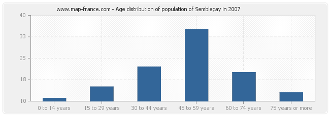 Age distribution of population of Sembleçay in 2007