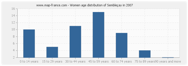 Women age distribution of Sembleçay in 2007