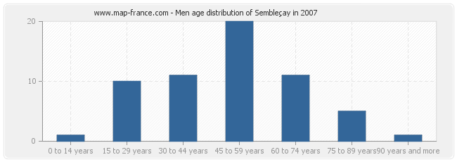 Men age distribution of Sembleçay in 2007