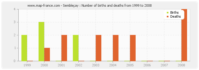 Sembleçay : Number of births and deaths from 1999 to 2008