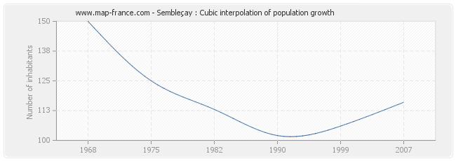 Sembleçay : Cubic interpolation of population growth